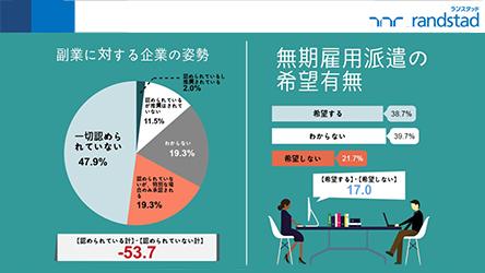 【ワークインサイト】「副業」、「無期雇用派遣」に関する調査結果を発表