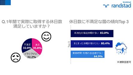 【ワークインサイト】日本人の休日数の満足度は3割超も、未消化の有給休暇、まとまった長期休暇、への不満が多い