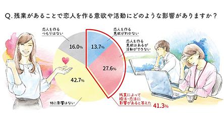 【ワークインサイト】残業が恋活・婚活に与える影響