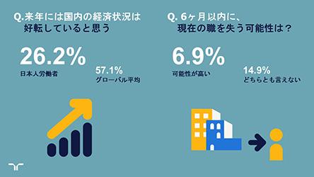 【ワークモニター】「来年の日本経済好転」への同意はわずか26.2%