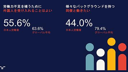 【ワークモニター】労働力不足での外国人労働者の受け入れに、日本人労働者の55.6%が同意
