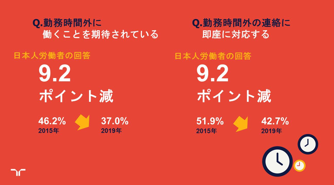 【ワークモニター】日本の働き方改革が浸透の兆し?