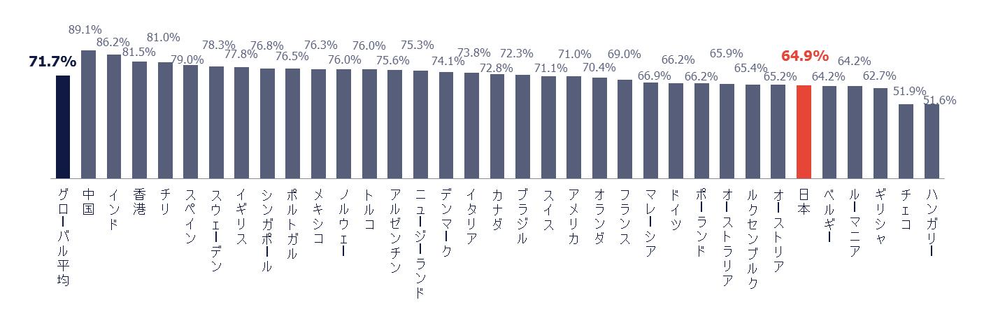 workmonitorQ3_外国人受け入れ(スキル不足)