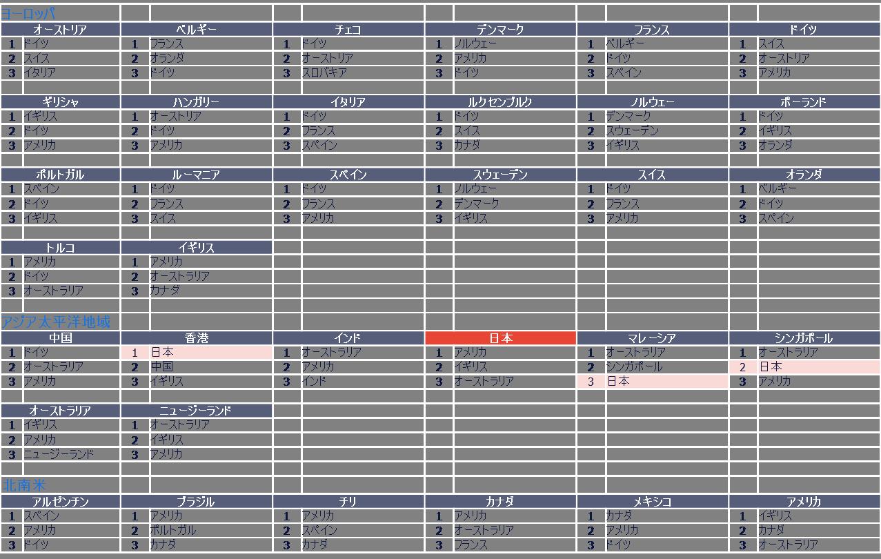 workmonitorQ3_海外移住(比較)