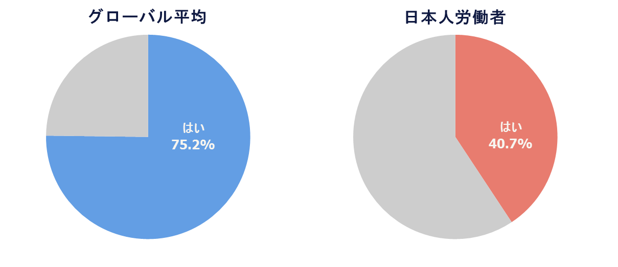 workmonitorQ3_2016年と2019年の比較A